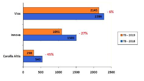Doanh số bán tháng 5/2019 so với tháng 5/2018 của các mẫu CKD (Đơn vị: Xe)