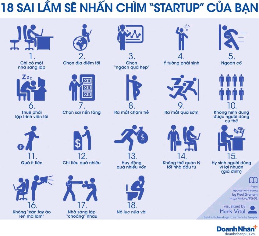"""[Infographic] 18 sai lầm sẽ nhấn chìm """"startup"""" của bạn - 1"""