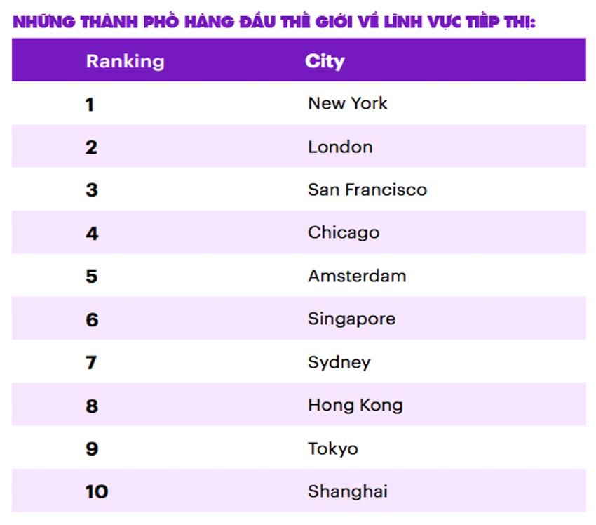 Singapore là trung tâm tiếp thị toàn cầu hàng đầu ở khu vực châu Á - 1