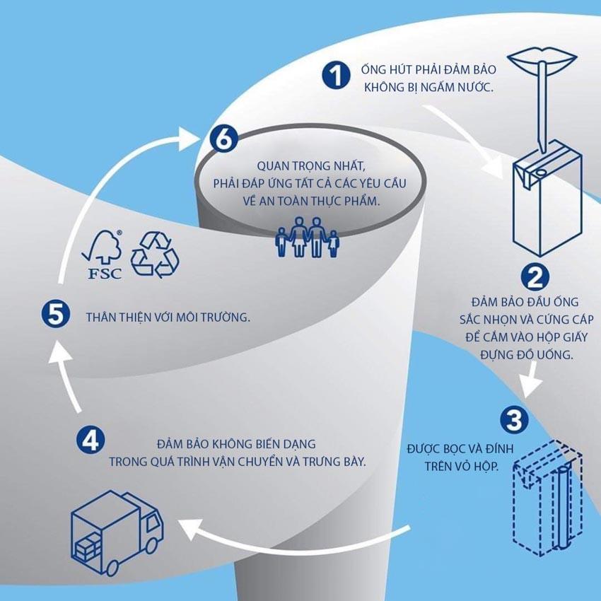 Tetra Pak ra mắt sản phẩm ống hút giấy đầu tiên cho đồ uống đóng hộp tại châu Âu - 2