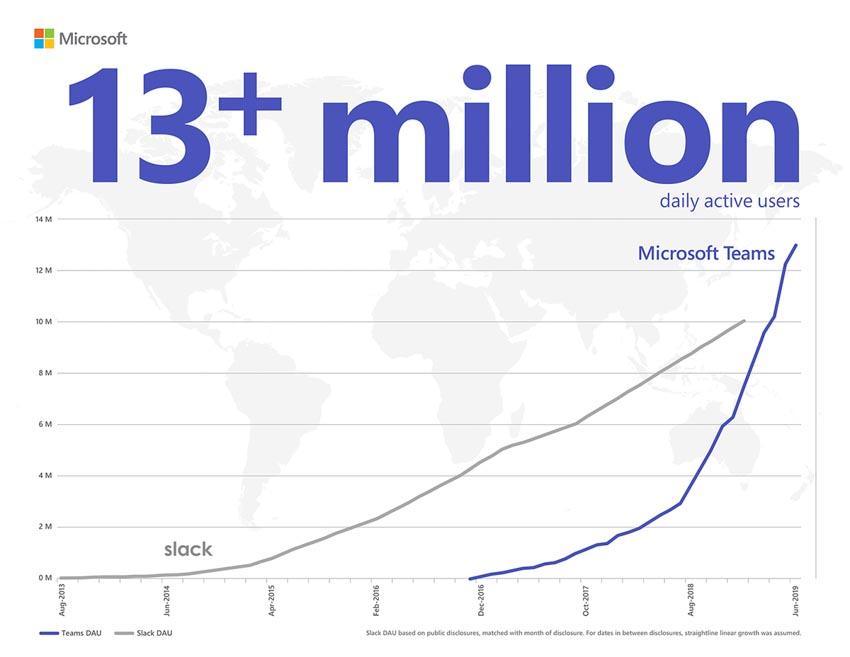 Microsoft công bố hàng loạt tính năng mới trên ứng dụng Microsoft Teams - 3
