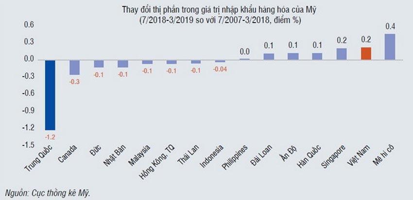 WB đưa ra 4 khuyến nghị giúp Việt Nam kiểm soát tốt xuất xứ hàng hóa - 2