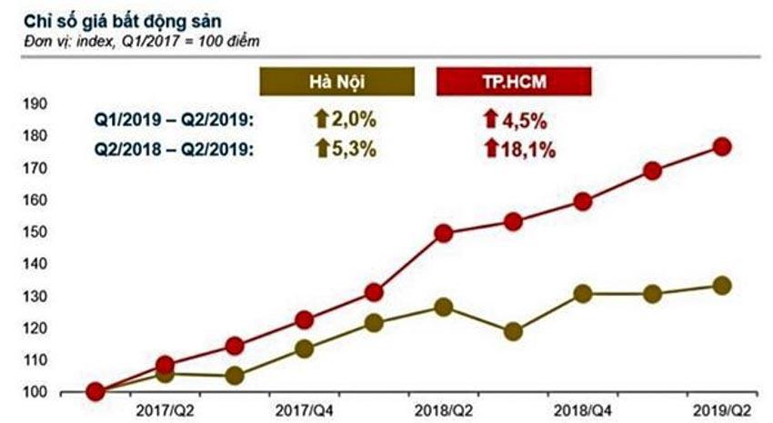 Thị trường bất động sản từ nay đến cuối năm trầm lắng nhưng giá không giảm - 3