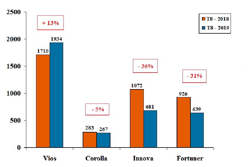 Doanh số bán hàng tháng 8-2019 của Toyota Việt Nam tăng 7% so với cùng kỳ năm 2018 - 4