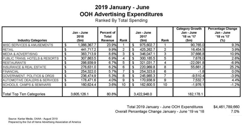 Doanh thu quảng cáo ngoài trời tăng 7% trong hai quý đầu năm 2019 -2