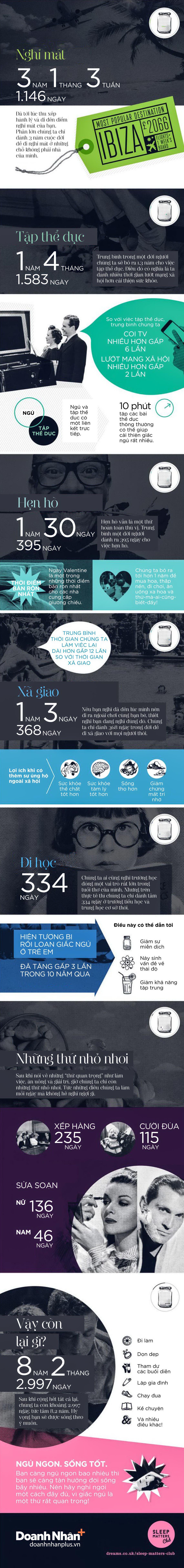 [Infographic] Đời người qua những con số - 2