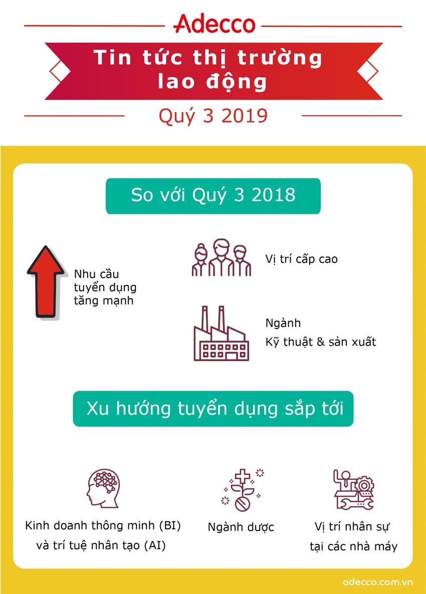 Cơ hội cho vai trò cấp cao tại Việt Nam khởi sắc trong quý 3-2019 - 1