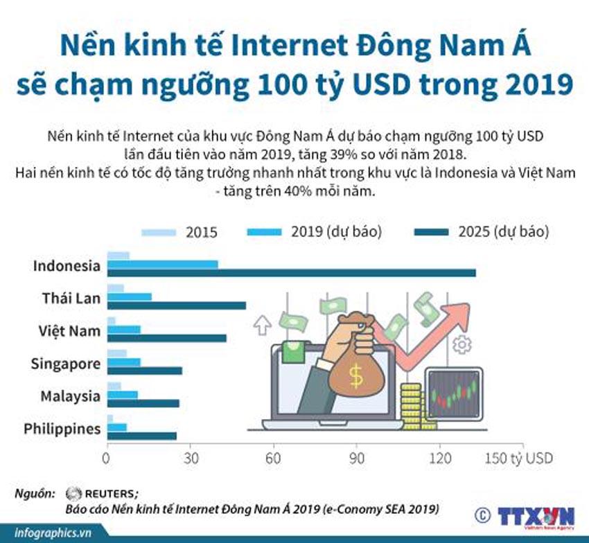 Nền kinh tế Internet Đông Nam Á sẽ chạm ngưỡng 100 tỉ USD trong 2019 - 1