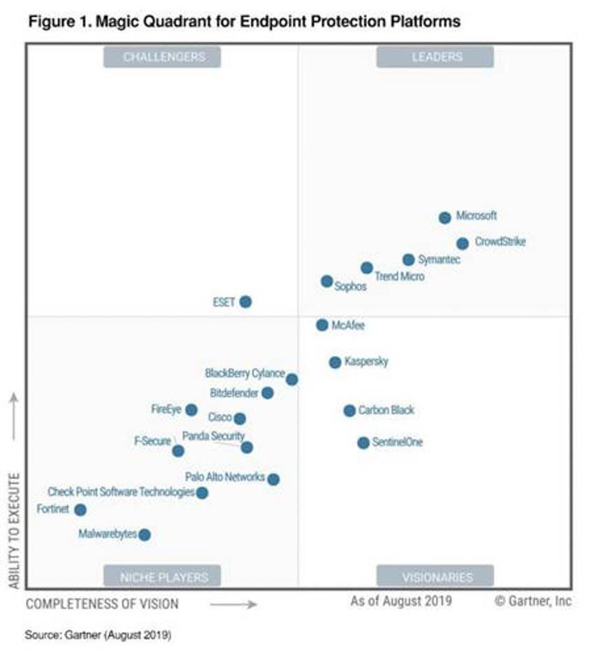 Microsoft vươn lên thành đơn vị hàng đầu trong Gartner MQ về nền tảng bảo vệ điểm cuối -1