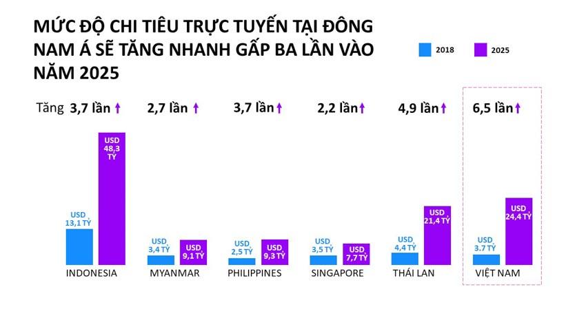 Mạng xã hội là kênh tìm kiếm thông tin về sản phẩm hàng đầu tại Việt Nam - 3