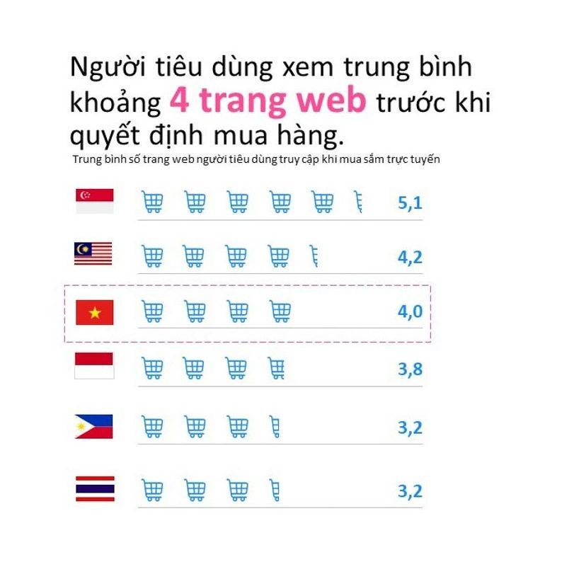 Mạng xã hội là kênh tìm kiếm thông tin về sản phẩm hàng đầu tại Việt Nam - 2