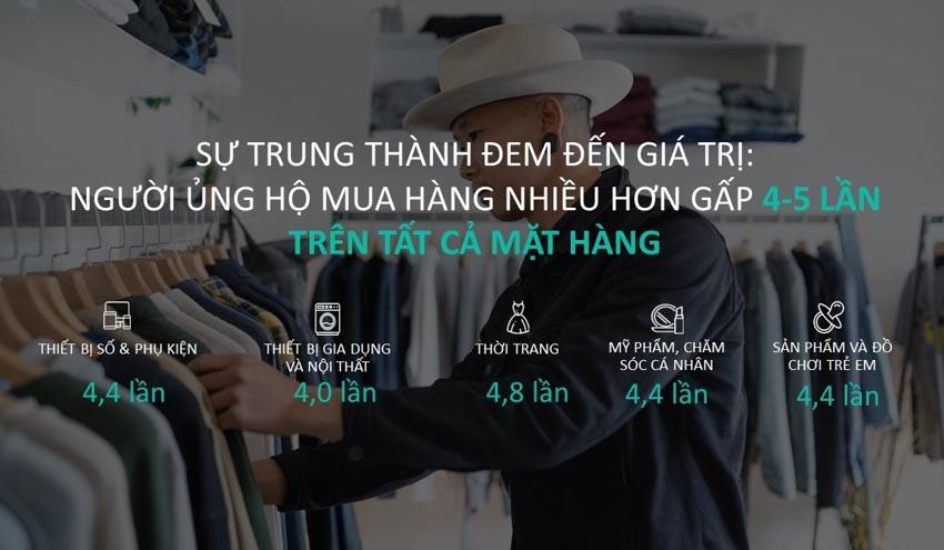 Mạng xã hội là kênh tìm kiếm thông tin về sản phẩm hàng đầu tại Việt Nam - 5