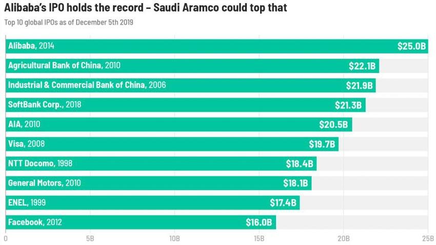 Saudi Aramco huy động 25,6 tỷ USD trong vụ IPO lớn nhất lịch sử thế giới -2
