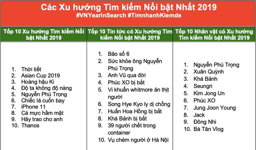 Google công bố danh sách tìm kiếm nổi bật của người Việt năm 2019-2
