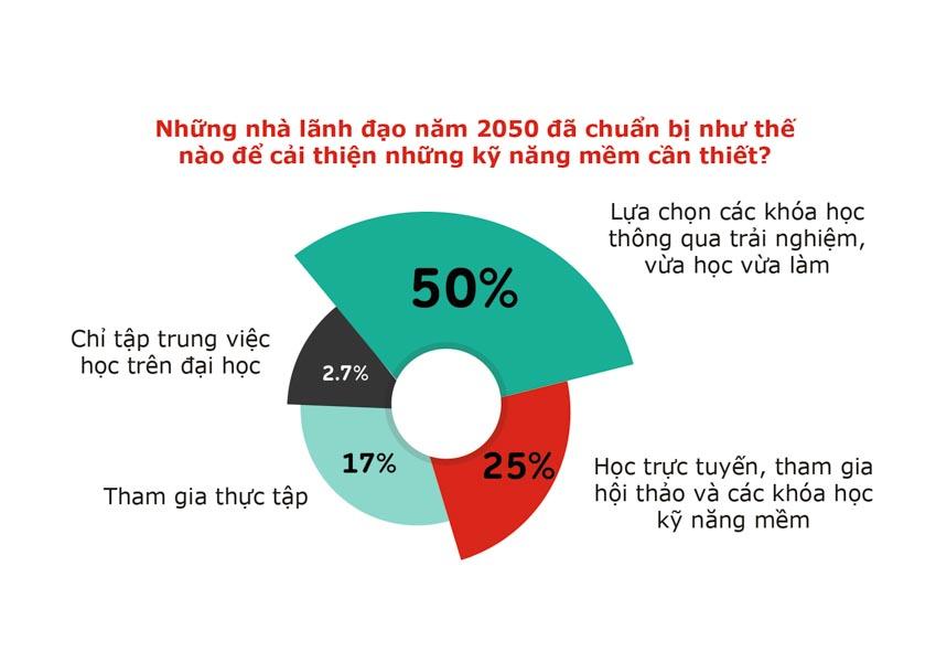 Thế hệ Z của Việt Nam tin rằng họ sẽ là những CEO tốt hơn các thế hệ trước-3