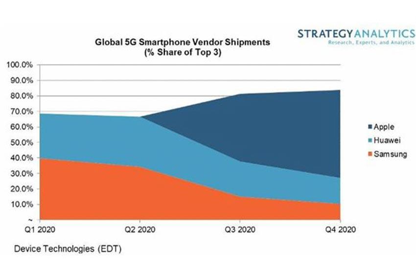 Thương mại điện tử thúc đẩy cuộc đua thiết bị 5G - 2