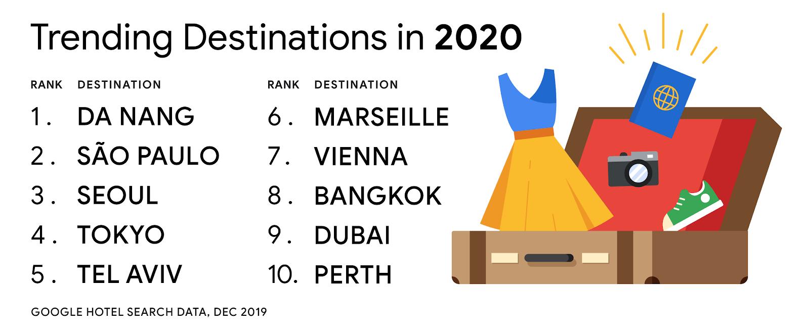 Google: Đà Nẵng đứng đầu tìm kiếm khách sạn du lịch khu vực Châu Á Thái Bình Dương