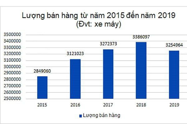 Honda Việt Nam thống trị thị trường xe máy Việt nam với 79% thị phần - 2