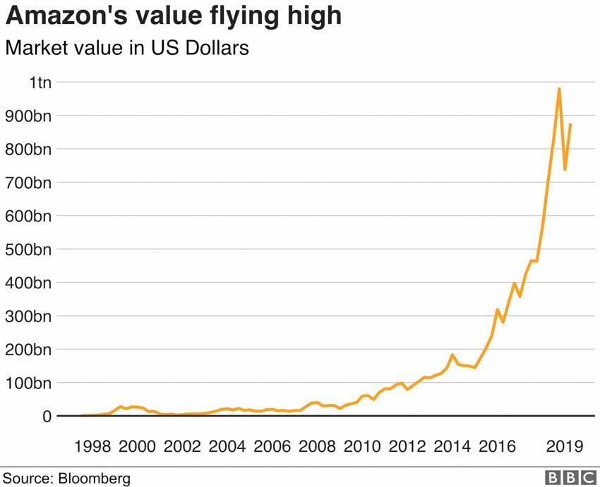 Amazon bước vào tuổi 25, câu chuyện của người khổng lồ -3
