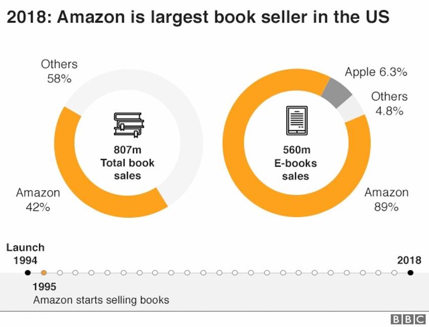 Amazon bước vào tuổi 25, câu chuyện của người khổng lồ -4