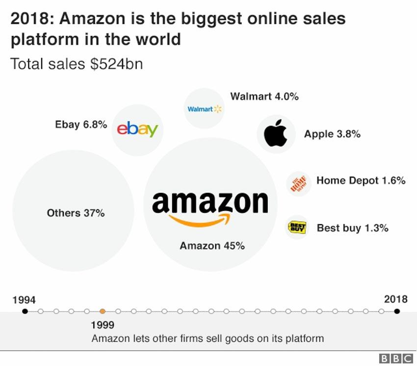 Amazon bước vào tuổi 25, câu chuyện của người khổng lồ -5