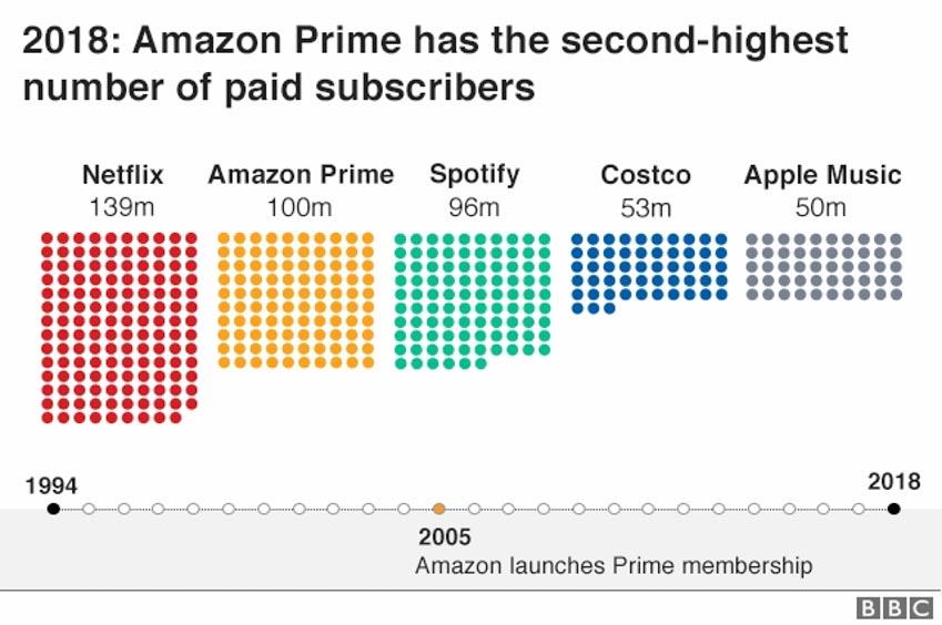 Amazon bước vào tuổi 25, câu chuyện của người khổng lồ -6