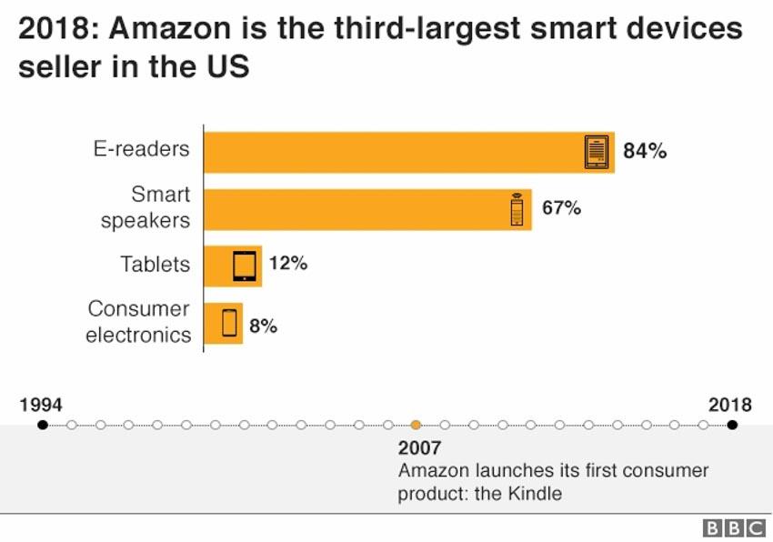 Amazon bước vào tuổi 25, câu chuyện của người khổng lồ -7