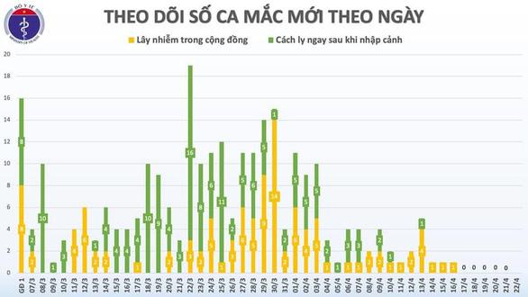 Dịch COVID-19 sáng 22-4: Việt Nam 0 ca nhiễm mới, Mỹ hơn 45.000 ca tử vong - Ảnh 2