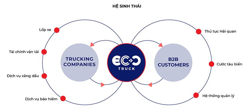 Lê Hoàng Anh, CEO EcoTruck: Chú trọng phát triển bền vữngtrong khởi nghiệp - 4