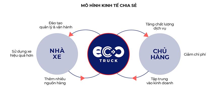 Lê Hoàng Anh, CEO EcoTruck: Chú trọng phát triển bền vữngtrong khởi nghiệp - 3