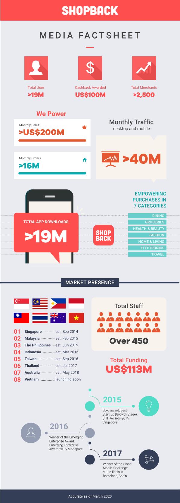 ShopBack mở rộng lên đến 75 triệu USD trong vòng gọi vốn dẫn đầu bởi Temasek - 3