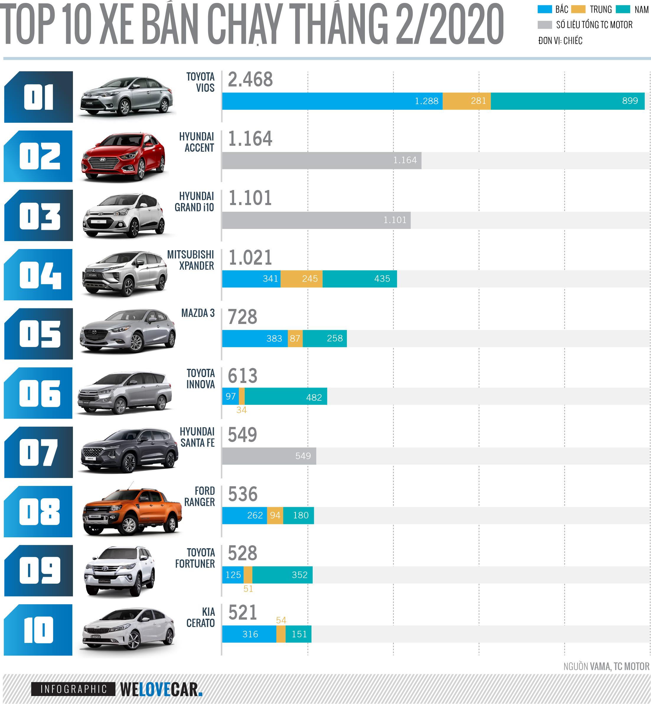 Xe bán chạy nhất tháng 2-2020: Vios đứng đầu, Xpander dậm chân tại chỗ - 2