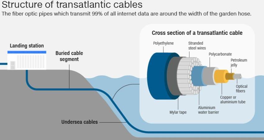 Lịch sử cáp quang biển internet -6