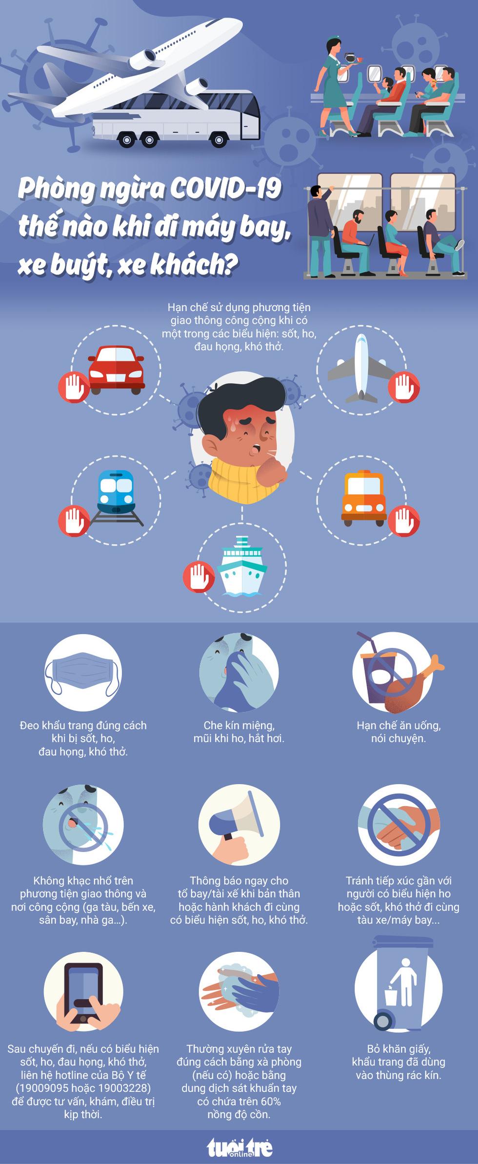 Phòng ngừa COVID-19 thế nào khi đi máy bay, xe buýt, xe khách...? - 2