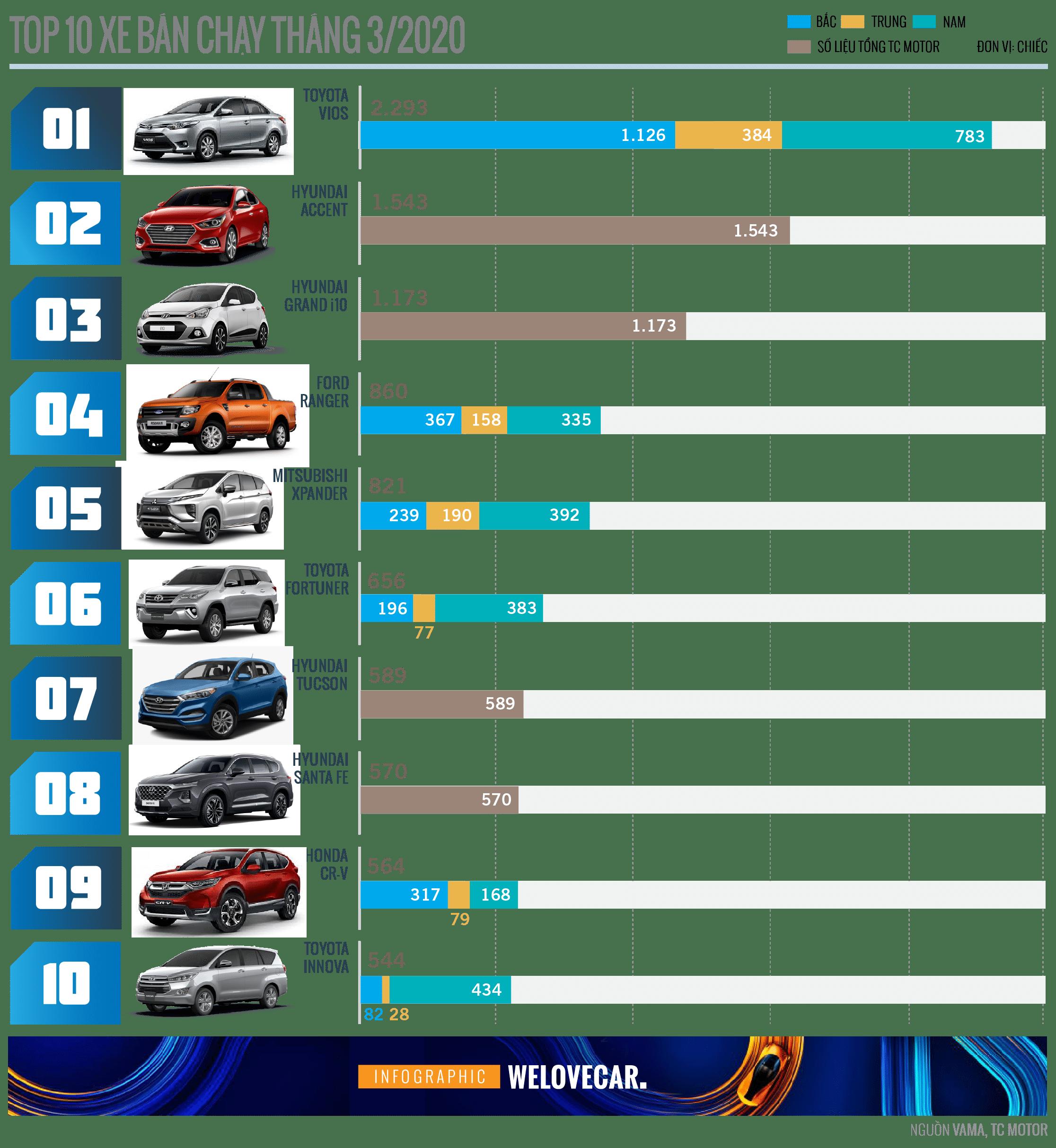 Top xe bán chạy tháng 3/2020: Toyota Vios vẫn dẫn đầu - 2