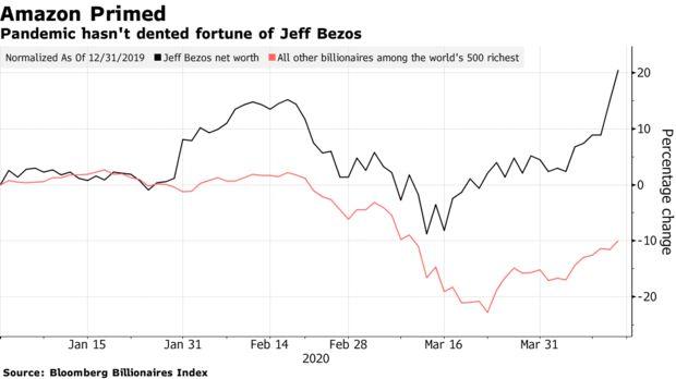 Giá cổ phiếu Amazon đạt mức cao nhất lịch sử vào hôm 14/4