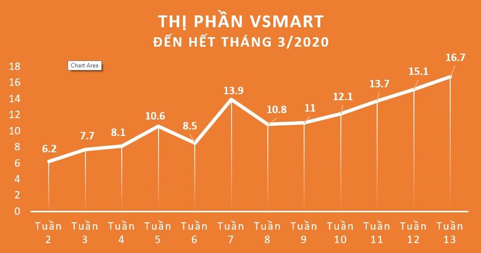 Điện thoại Vinsmart chiếm 16,7% thị phần Việt Nam trong 15 tháng - 2
