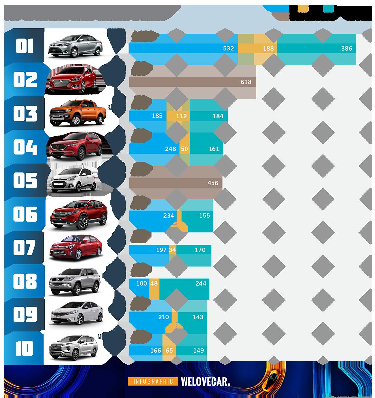 10 mẫu xe bán chạy tháng 4/2020: Toyota Vios 'quán quân' - 2