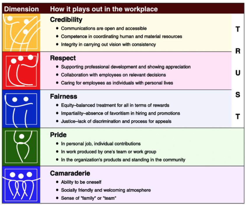 Hình 1: Mô hình Trust của Great Place to Work – Nguồn: Research Gate