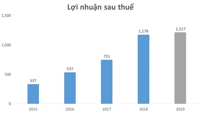 Vì sao môi giới và bán nhà của Đất Xanh tiếp tục tăng trưởng 22% trong năm 2019? -3
