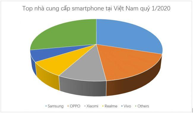 Realme duy trì vị trí Top 7 thương hiệu smartphone thế giới trong 4 tháng đầu năm 2020 - 2