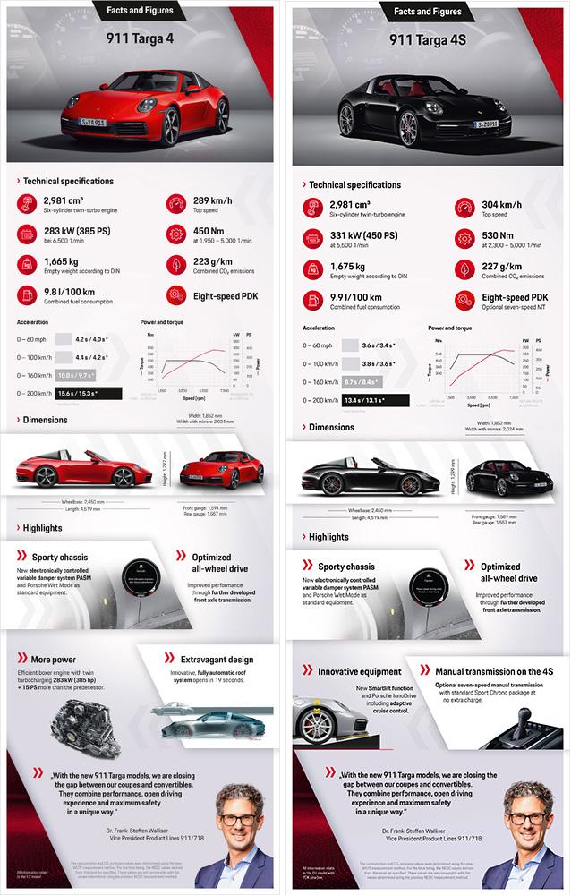 Porsche 911 Targa mới - Biểu tượng phong cách của dòng xe 911 bước vào thế hệ thứ 8 - 11