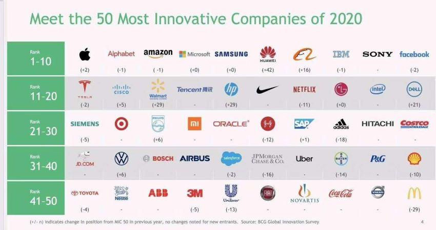 công ty sáng tạo nhất thế giới năm 2020
