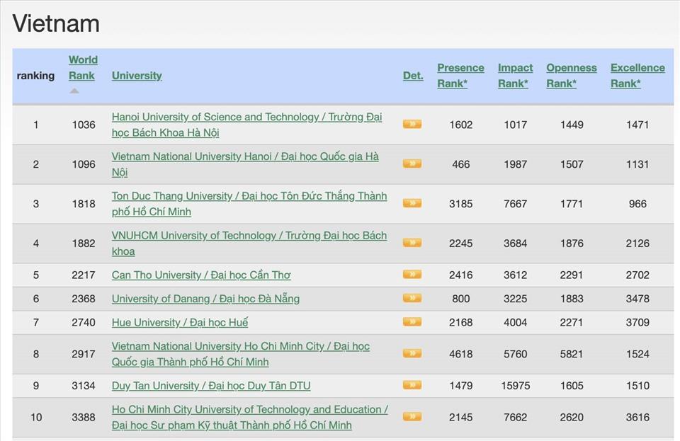 Trường đại học Việt Nam tăng 500 bậc trong xếp hạng Webometrics thế giới - 2