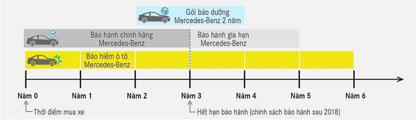 Mercedes-Benz ra mắt Dịch vụ hỗ trợ 24h - 4