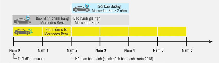 Mercedes-Benz ra mắt Dịch vụ hỗ trợ 24h - 6
