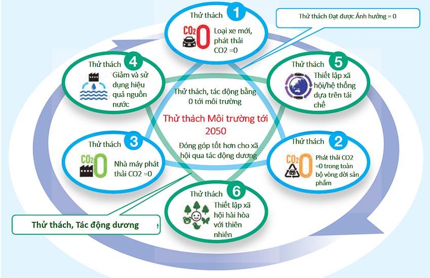 Toyota Việt Nam: Sản xuất kinh doanh gắn với bảo vệ môi trường - 7