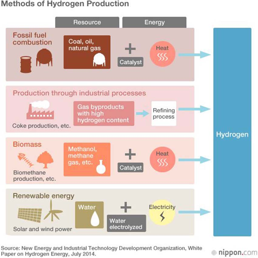 Trông chờ gì ở cuộc cách mạng hyrogen -4