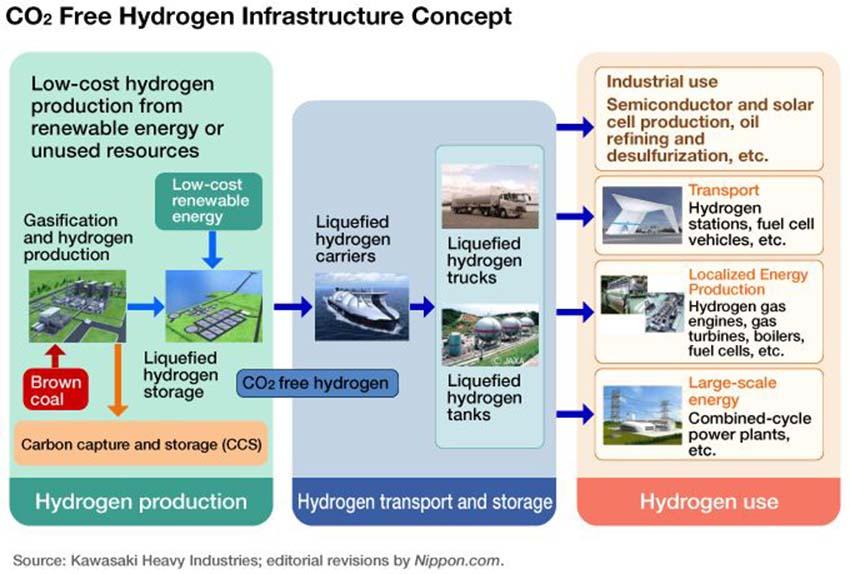 Trông chờ gì ở cuộc cách mạng hyrogen -5