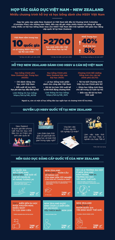 New Zealand và Việt Nam cam kết hợp tác chiến lược về giáo dục trong giai đoạn mới - 5